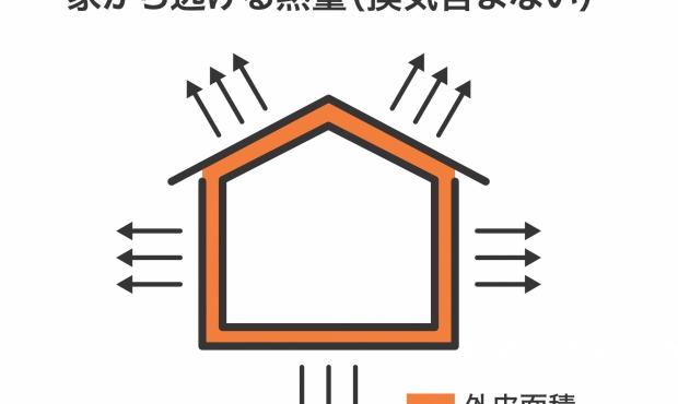 快適な住まいに必要な住宅性能