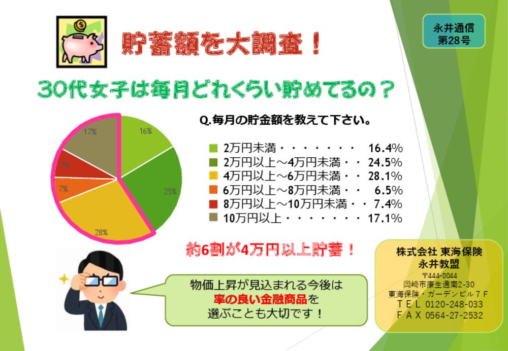 ファイナンシャルプランナー永井通信